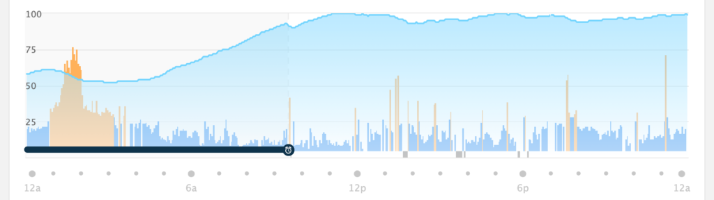 A graph of my Garmin Body Battery from a Body Battery.